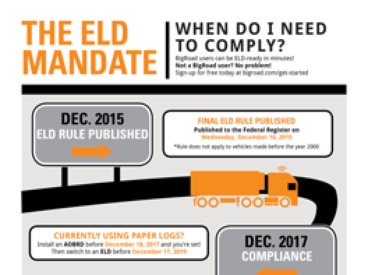 When Do I Need to Comply? Infographic