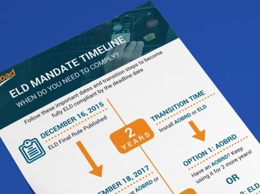 ELD Mandate Timeline Infographic